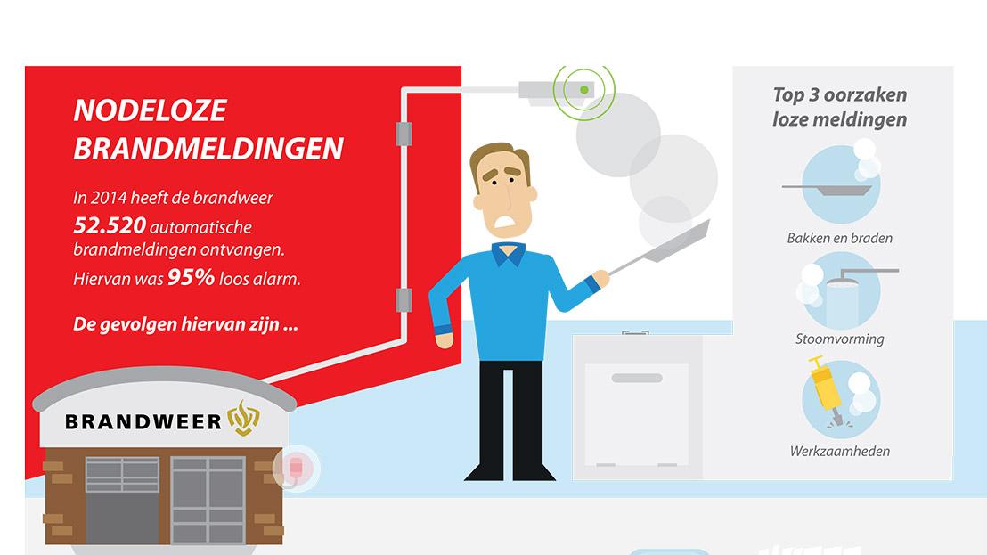 Brandweer Nederland - Nodeloze meldingen - Huisstijl infographic