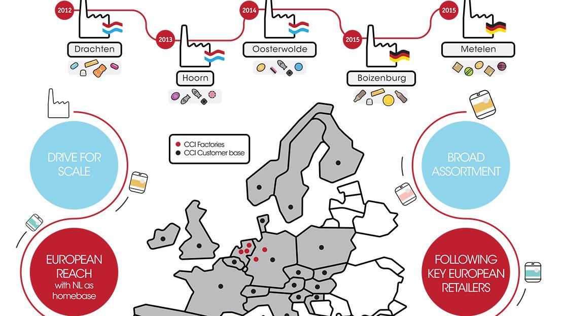 CCI - Private Label - Maatwerk infographic