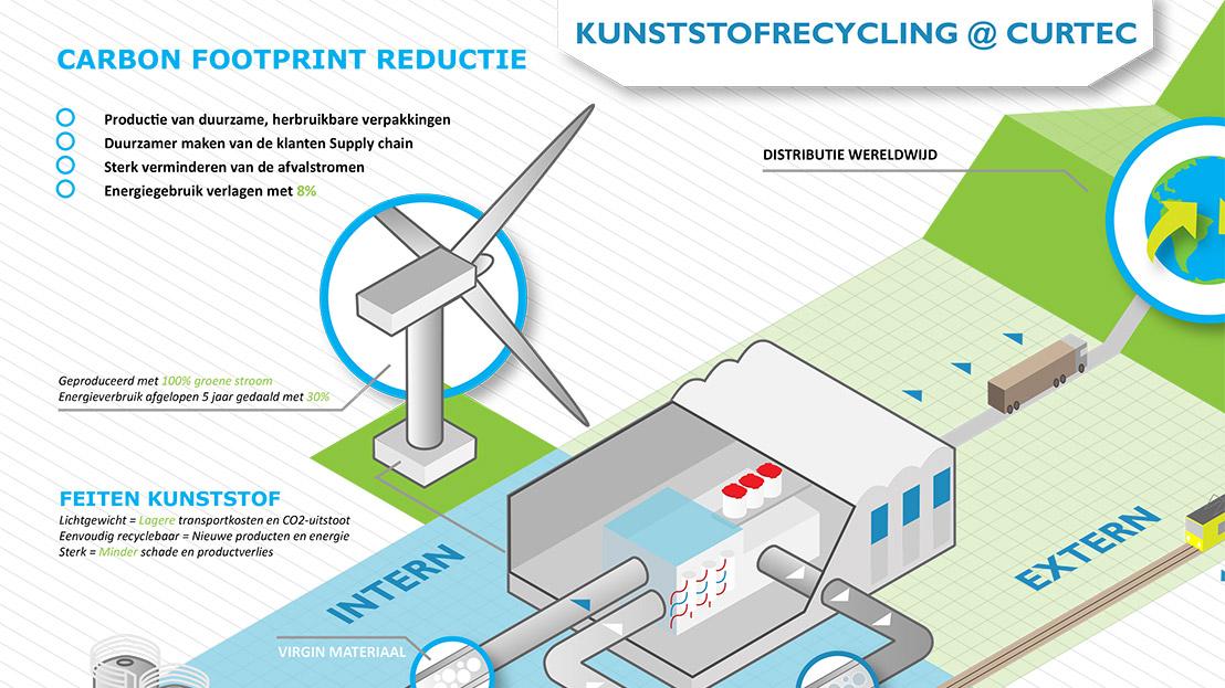 - Plastic Recycling - Maatwerk infographic