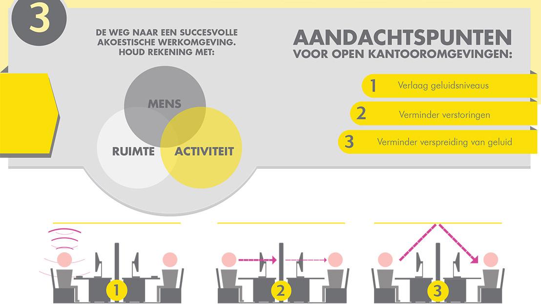 Ecophon - Succesvol kantoor - Smart infographic