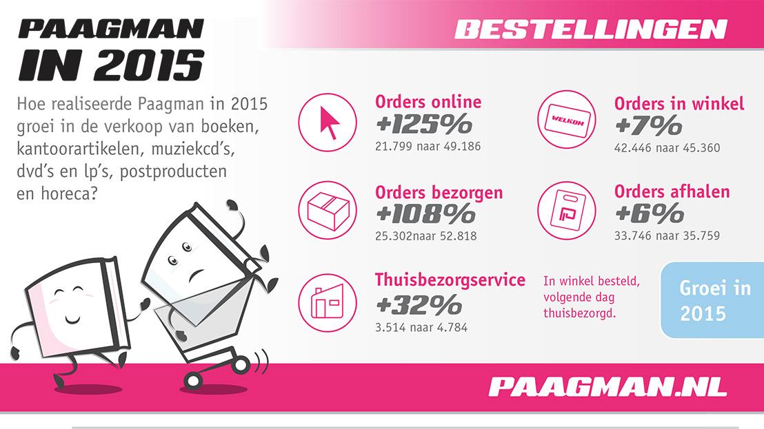 Paagman - Jaarcijfers - Maatwerk infographic