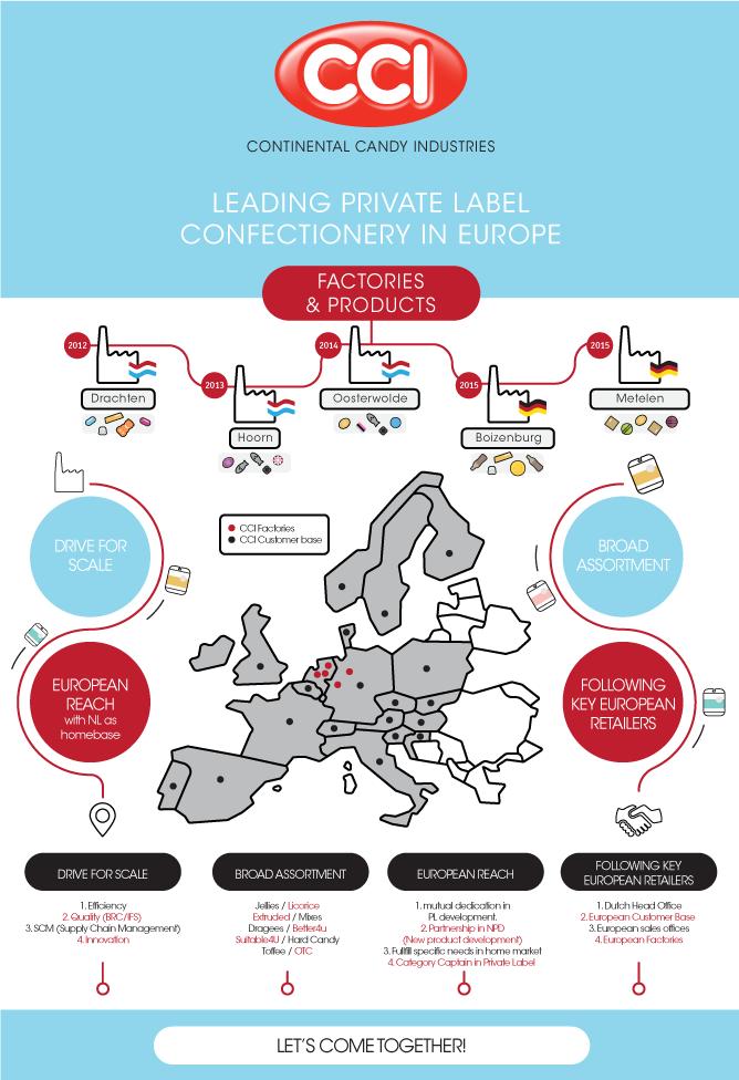 cci private label