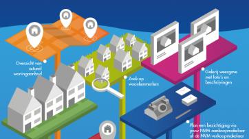 NVM Bezichtigingsapp infographic preview