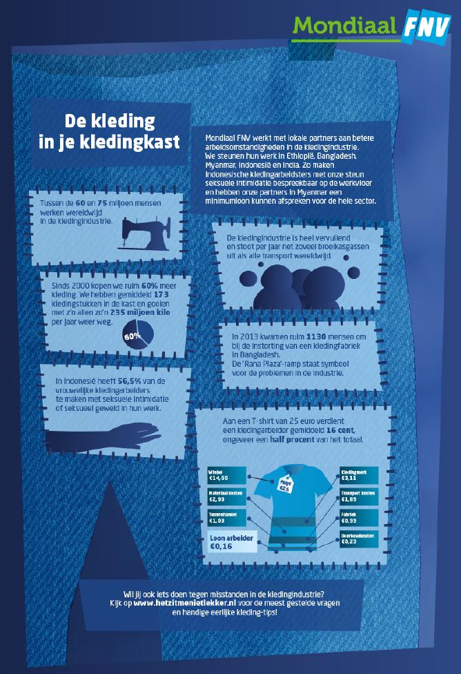 FNV kleding infographic
