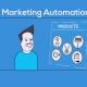 marketing automation anystory