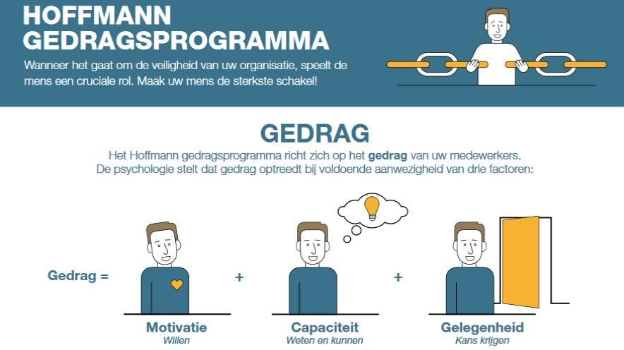 Hoffmann - Gedrag - Maatwerk infographic