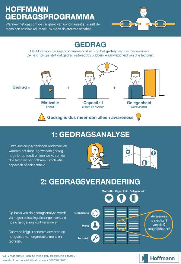 Hoffmann gedrag infographic