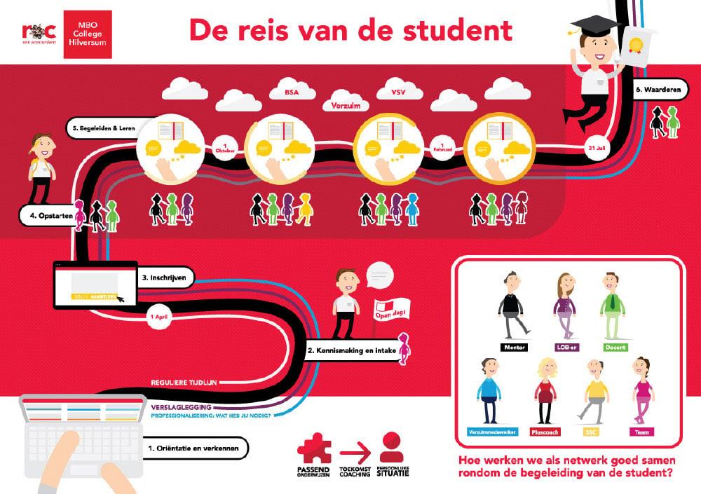 roc amsterdam infographic
