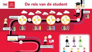 ROC van Amsterdam - Begeleiding Student