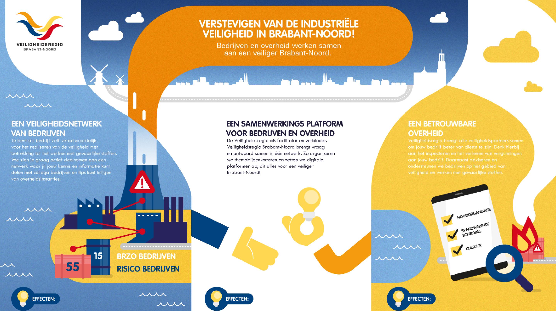 Veiligheidsregio Brabant-Noord - Programma Veiligheid - Maatwerk Infographic