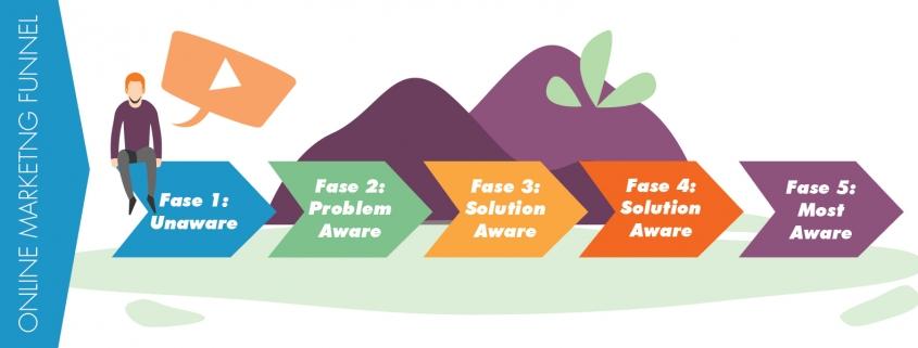 video in de online marketing funnel