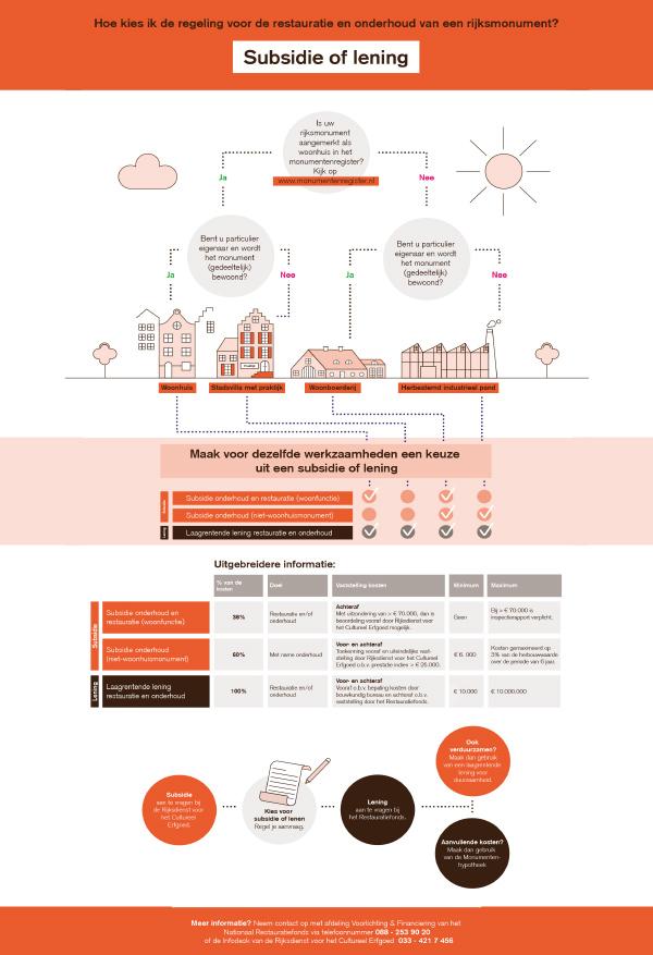restauratiefonds infographic