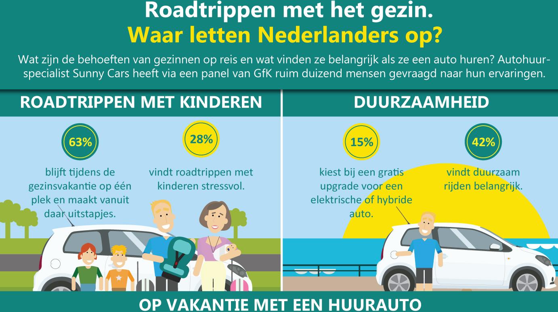 Sunny Cars - Onderzoek Autoverhuur - Huisstijl Infographic
