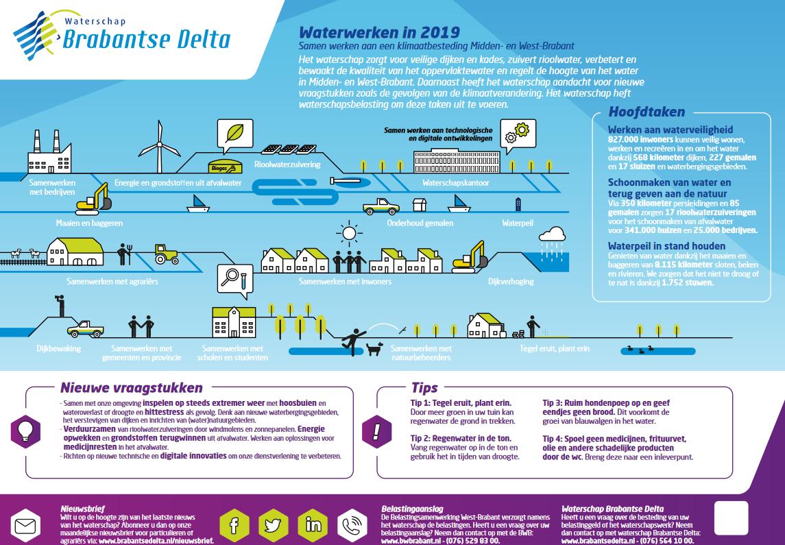 Waterschap Brabantse Delta 2019