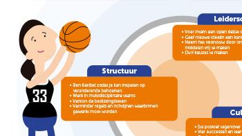 CBL Nationaal preventieakkoord infographic preview